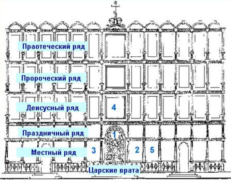 Православный иконостас: 1 — икона «Тайная вечеря», 2 — икона Спасителя, 3 — икона Богородицы, 4 — икона «Спас на престоле», 5 — икона местного престольного праздника