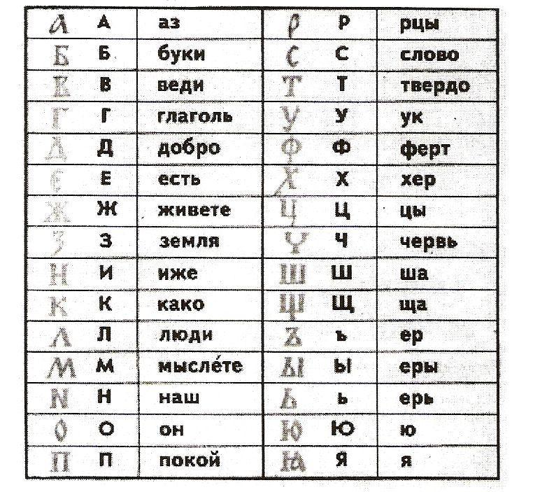 идеале щуку древнерусский алфавит картинки это